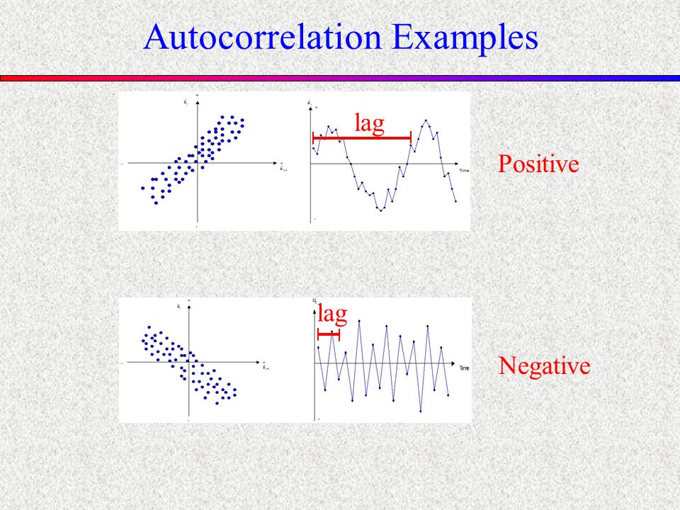 Autocorrelation Examples Positive lag Negative lag