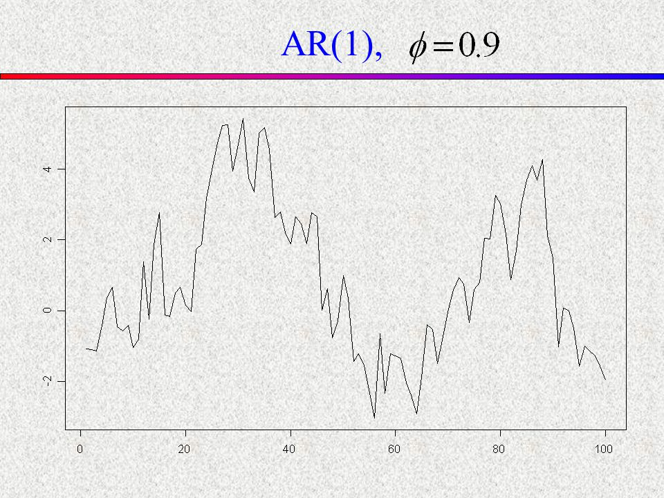 AR(1),