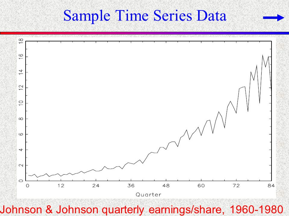 Sample Time Series Data Johnson & Johnson quarterly earnings/share, 1960-1980