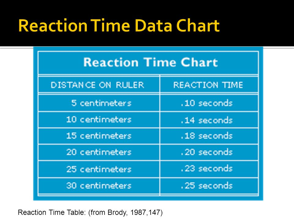 Reaction Time Table: (from Brody, 1987,147)
