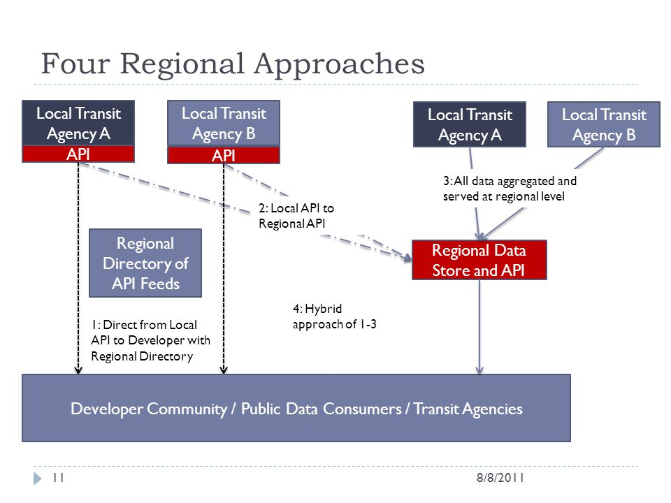 Four Regional Approaches Local Transit Agency A Local Transit Agency B API Local Transit Agency A Local Transit Agency B Regional Data Store and API D