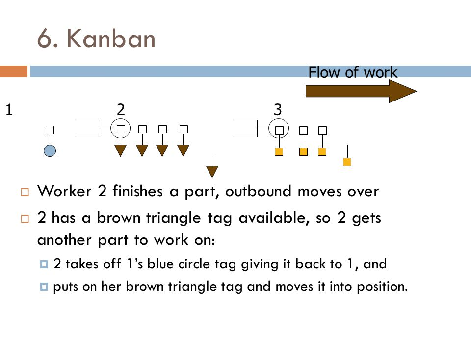 6. Kanban Worker 2 finishes a part, outbound moves over 2 has a brown triangle tag available, so 2 gets another part to work on: 2 takes off 1s blue c