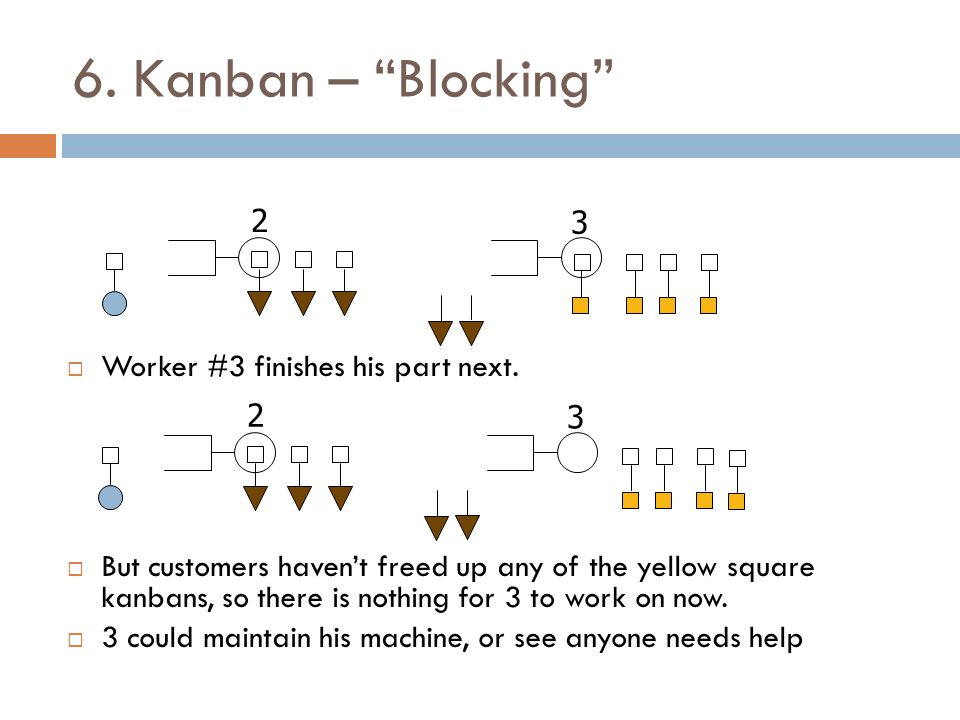 6. Kanban – Blocking Worker #3 finishes his part next. But customers havent freed up any of the yellow square kanbans, so there is nothing for 3 to wo