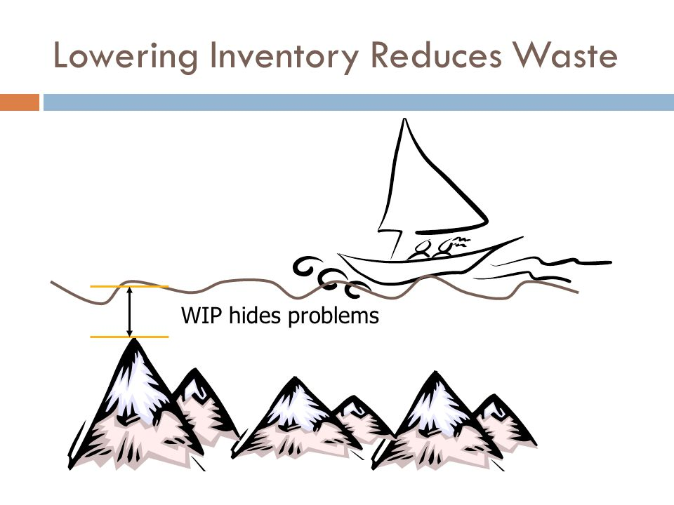 Lowering Inventory Reduces Waste WIP hides problems