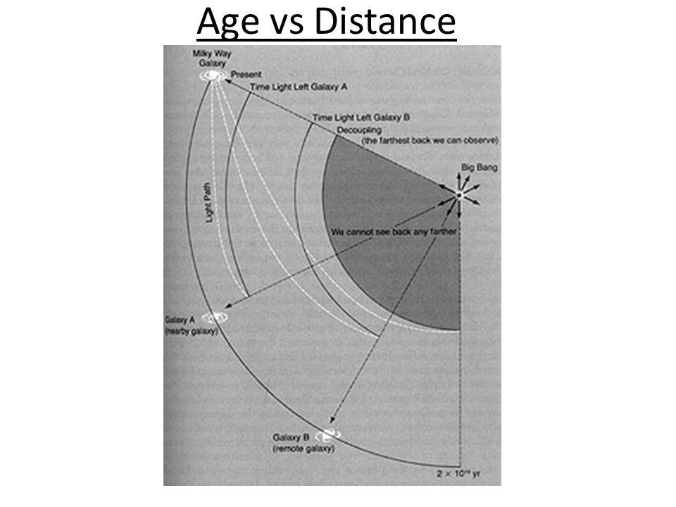 Age vs Distance
