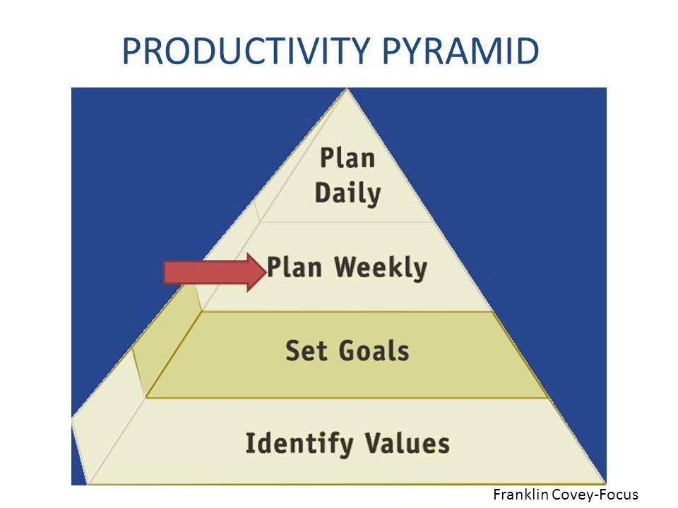 PRODUCTIVITY PYRAMID Franklin Covey-Focus