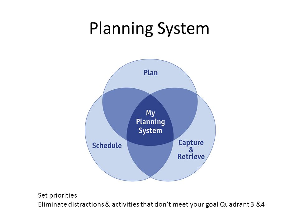 Planning System Set priorities Eliminate distractions & activities that dont meet your goal Quadrant 3 &4