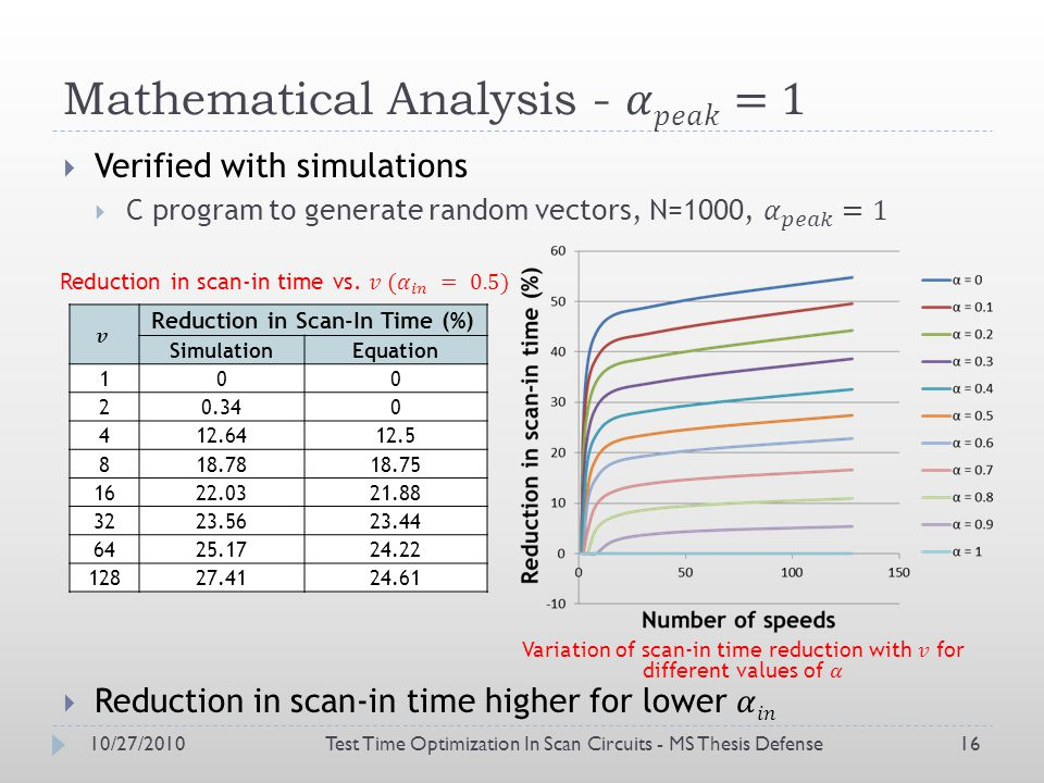 10/27/2010Test Time Optimization In Scan Circuits - MS Thesis Defense16 Reduction in Scan-In Time (%) SimulationEquation 100 20.340 412.6412.5 818.7818.75 1622.0321.88 3223.5623.44 6425.1724.22 12827.4124.61