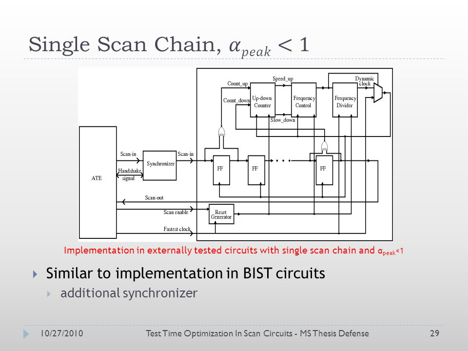 10/27/2010Test Time Optimization In Scan Circuits - MS Thesis Defense29 Similar to implementation in BIST circuits additional synchronizer Implementation in externally tested circuits with single scan chain and α peak <1