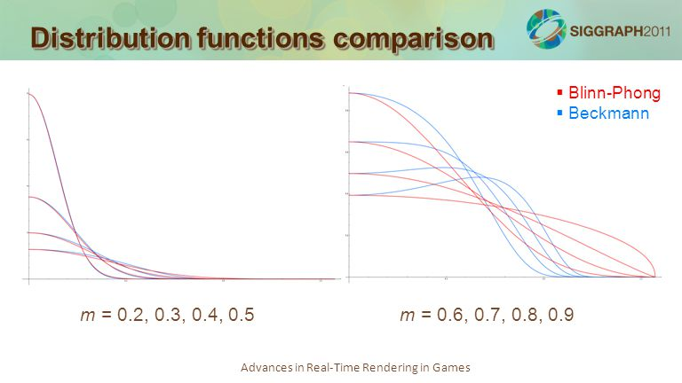 Advances in Real-Time Rendering in Games Distribution functions comparison m = 0.6, 0.7, 0.8, 0.9m = 0.2, 0.3, 0.4, 0.5 Blinn-Phong Beckmann