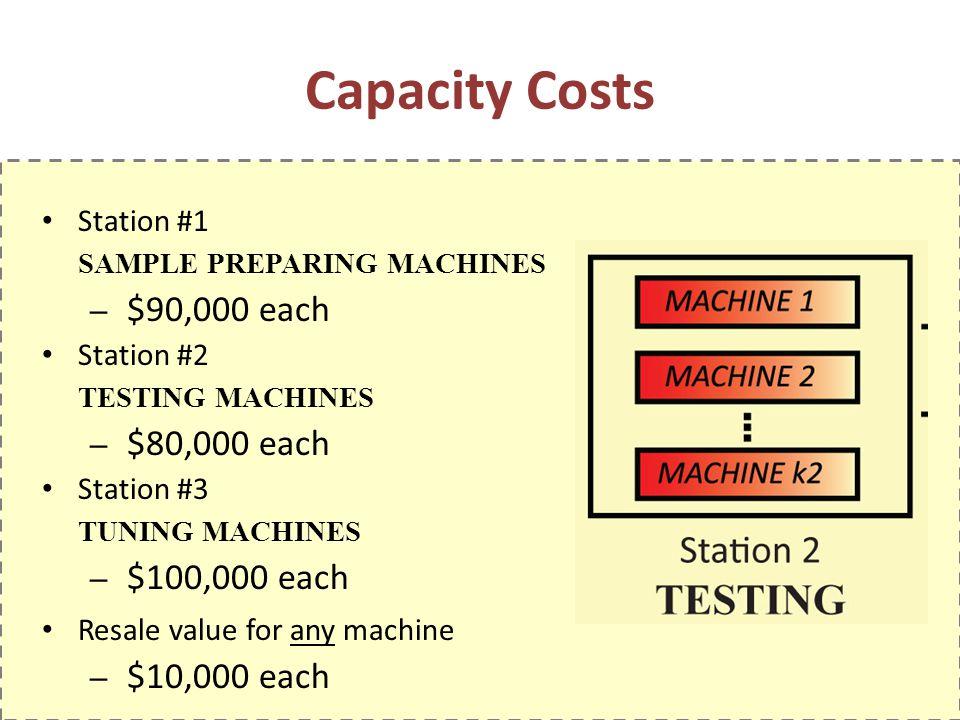 Capacity Costs Station #1 SAMPLE PREPARING MACHINES – $90,000 each Station #2 TESTING MACHINES – $80,000 each Station #3 TUNING MACHINES – $100,000 ea