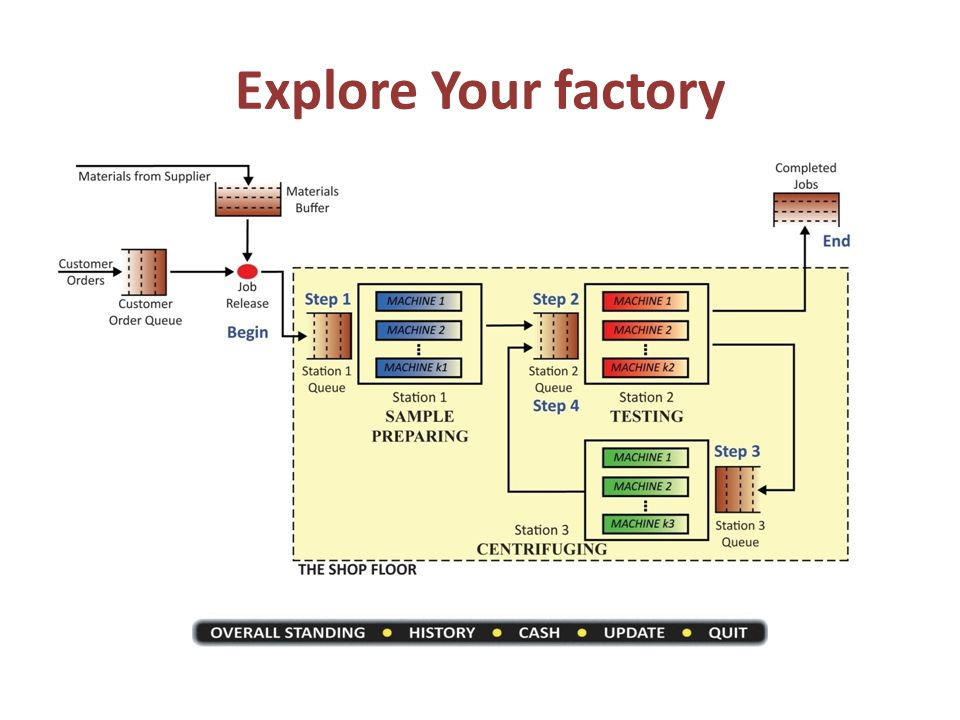 Explore Your factory