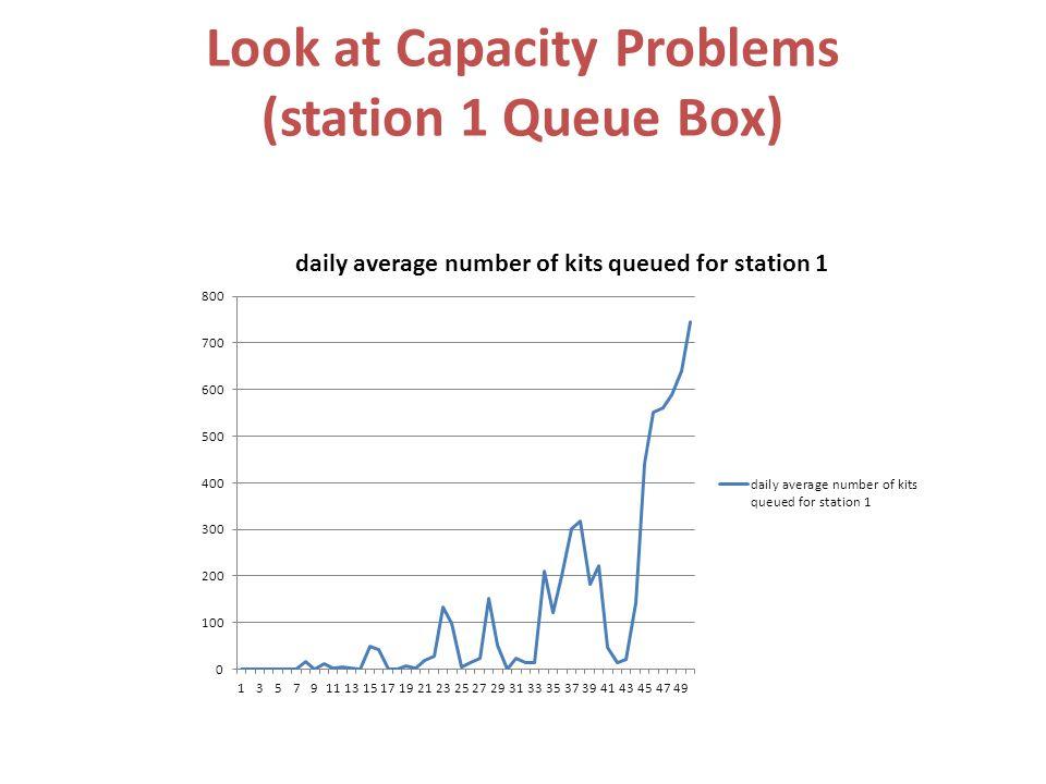 Look at Capacity Problems (station 1 Queue Box)