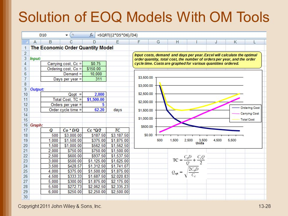 Solution of EOQ Models With OM Tools Copyright 2011 John Wiley & Sons, Inc.13-28