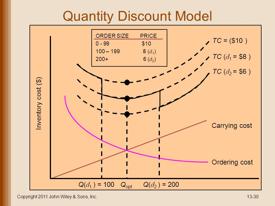 Quantity Discount Model Copyright 2011 John Wiley & Sons, Inc.13-30 Q opt Carrying cost Ordering cost Inventory cost ($) Q( d 1 ) = 100Q( d 2 ) = 200 TC ( d 2 = $6 ) TC ( d 1 = $8 ) TC = ($10 ) ORDER SIZE PRICE 0 - 99 $10 100 – 199 8 ( d 1 ) 200+ 6 ( d 2 )
