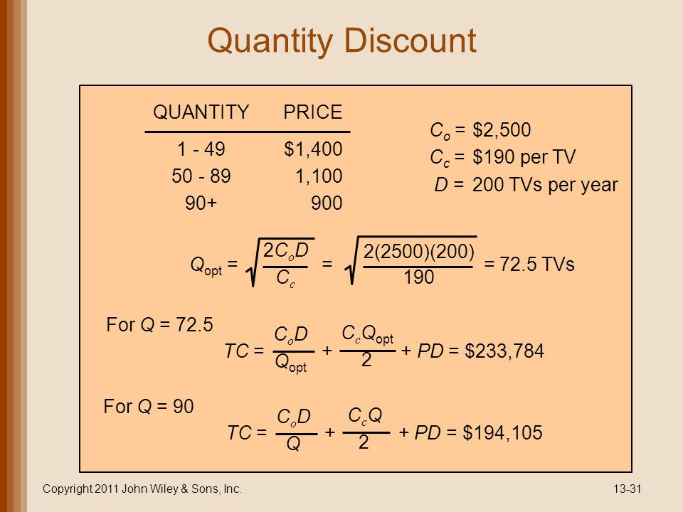 Quantity Discount Copyright 2011 John Wiley & Sons, Inc.13-31 QUANTITYPRICE 1 - 49$1,400 50 - 891,100 90+900 C o =$2,500 C c =$190 per TV D =200 TVs per year Q opt = = = 72.5 TVs 2CoDCc2CoDCc 2(2500)(200) 190 TC = + + PD = $233,784 C o D Q opt C c Q opt 2 For Q = 72.5 TC = + + PD = $194,105 CoDQCoDQ CcQ2CcQ2 For Q = 90