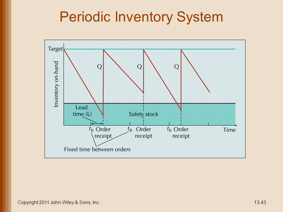 Periodic Inventory System Copyright 2011 John Wiley & Sons, Inc.13-43