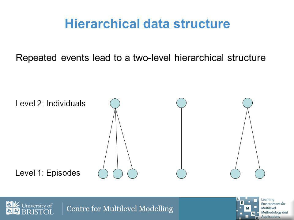 Repeated events lead to a two-level hierarchical structure Level 2: Individuals Level 1: Episodes Hierarchical data structure