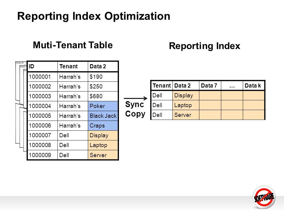Reporting Index Optimization Reporting Index Muti-Tenant Table IDTenantData 2 1000001Harrahs$190 1000002Harrahs$250 1000003Harrahs$680 1000004HarrahsPoker 1000005HarrahsBlack Jack 1000006HarrahsCraps 1000007DellDisplay 1000008DellLaptop 1000009DellServer TenantData 2Data 7…Data k DellDisplay DellLaptop DellServer Sync Copy