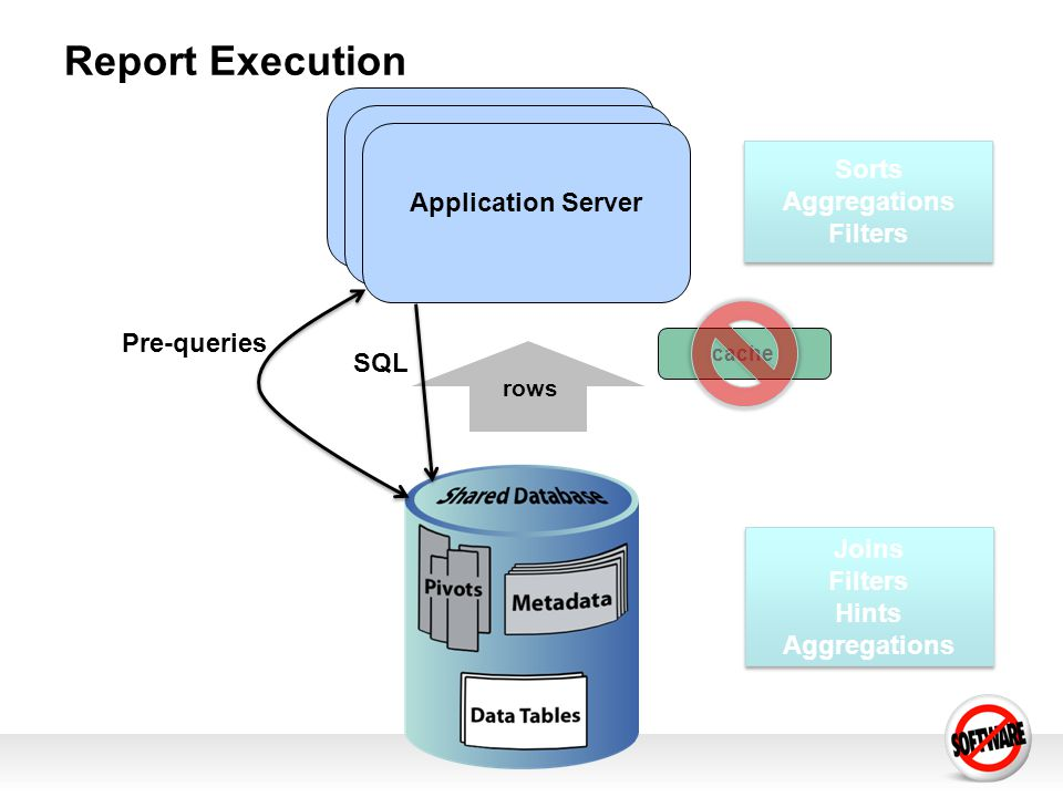 Report Execution Joins Filters Hints Aggregations Joins Filters Hints Aggregations Sorts Aggregations Filters Sorts Aggregations Filters Application Server rows cache Pre-queries SQL