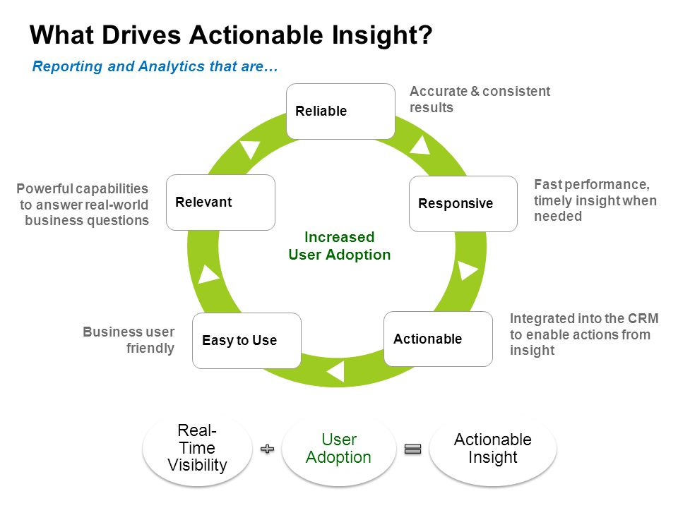What Drives Actionable Insight.
