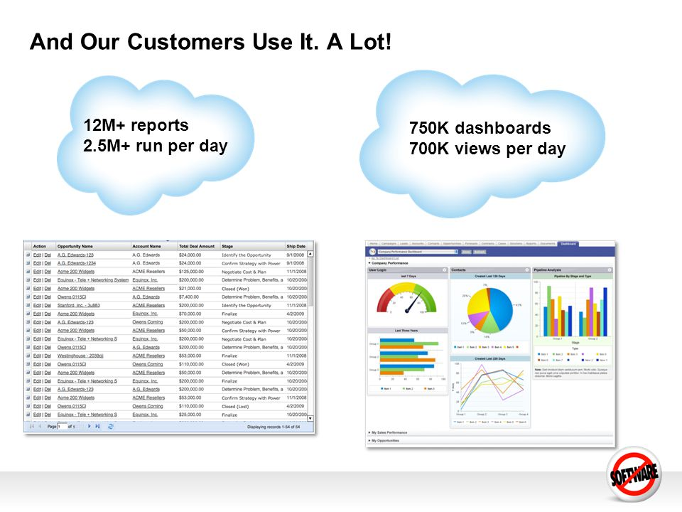 And Our Customers Use It. A Lot! 12M+ reports 2.5M+ run per day 750K dashboards 700K views per day