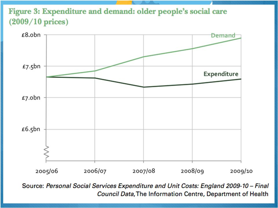 What is social care as a labour market sector.