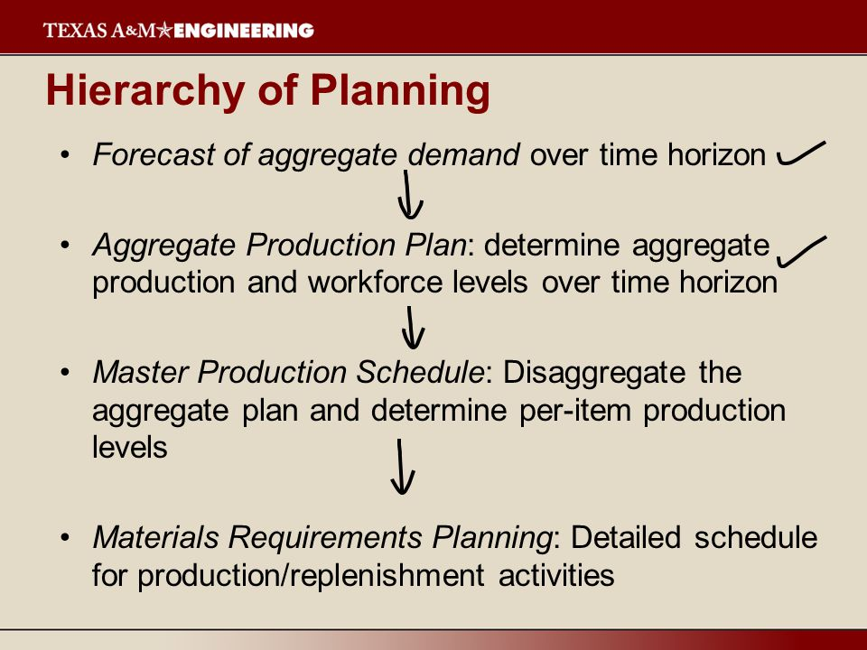 Starts with a production schedule for the end item – 50 units of Item A in week 8 Using the lead time for the item, determine the week in which the order should be released – a 1 week lead time means the order for 50 units should be released in week 7 This step is often called lead time offset or time phasing Determining Gross Requirements