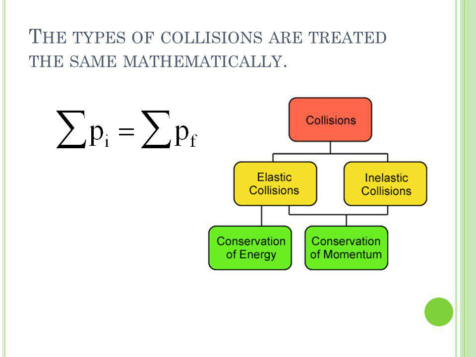 T HE TYPES OF COLLISIONS ARE TREATED THE SAME MATHEMATICALLY.