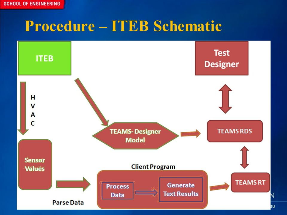 Procedure – ITEB Schematic