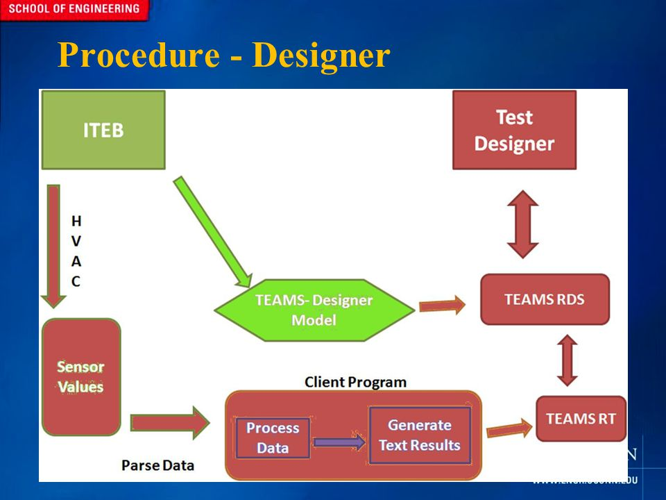 Procedure - Designer