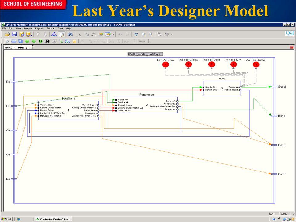 Last Years Designer Model