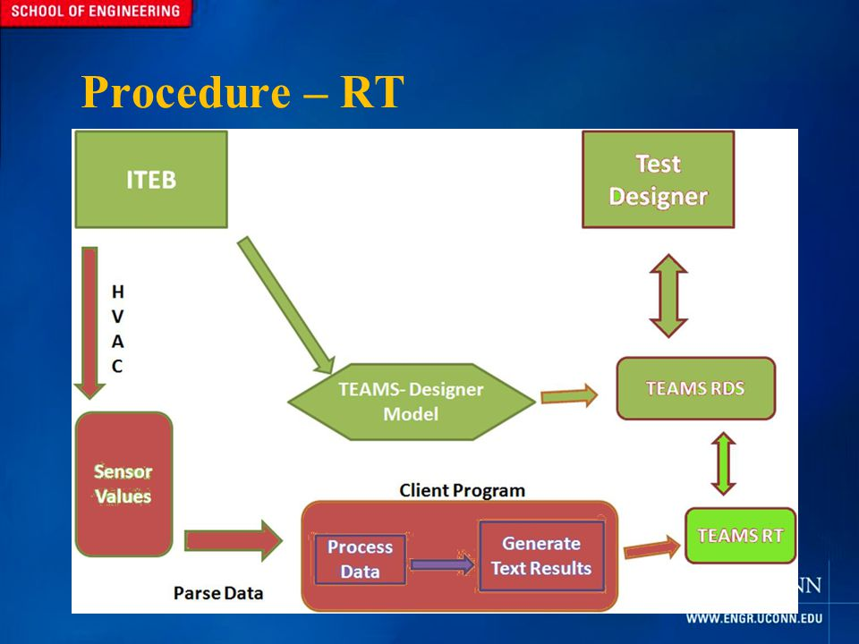Procedure – RT