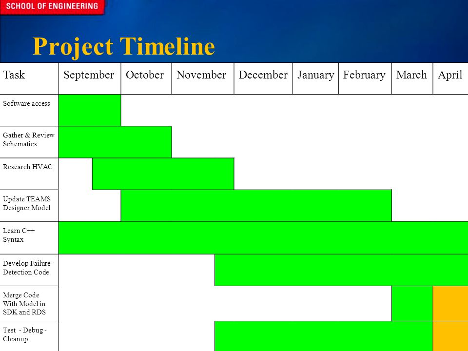 Project Timeline TaskSeptemberOctoberNovemberDecemberJanuaryFebruaryMarchApril Software access Gather & Review Schematics Research HVAC Update TEAMS Designer Model Learn C++ Syntax Develop Failure- Detection Code Merge Code With Model in SDK and RDS Test - Debug - Cleanup