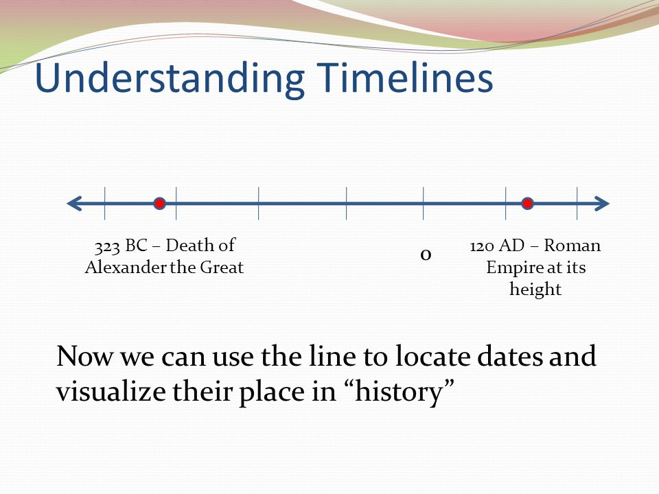 Understanding Timelines 0 Now we can use the line to locate dates and visualize their place in history 120 AD – Roman Empire at its height 323 BC – De