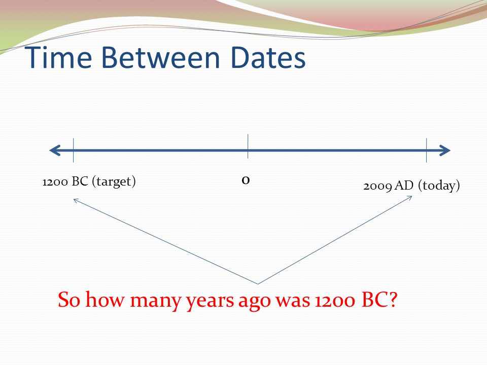 Time Between Dates 0 So how many years ago was 1200 BC? 2009 AD (today) 1200 BC (target)