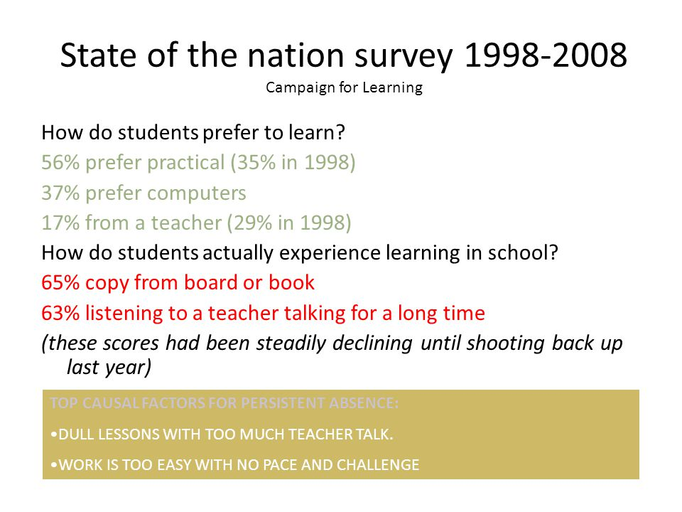 State of the nation survey 1998-2008 Campaign for Learning How do students prefer to learn? 56% prefer practical (35% in 1998) 37% prefer computers 17