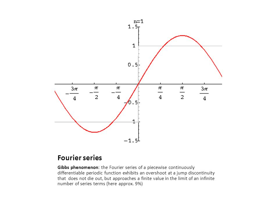 Fourier series Gibbs phenomenon: the Fourier series of a piecewise continuously differentiable periodic function exhibits an overshoot at a jump disco