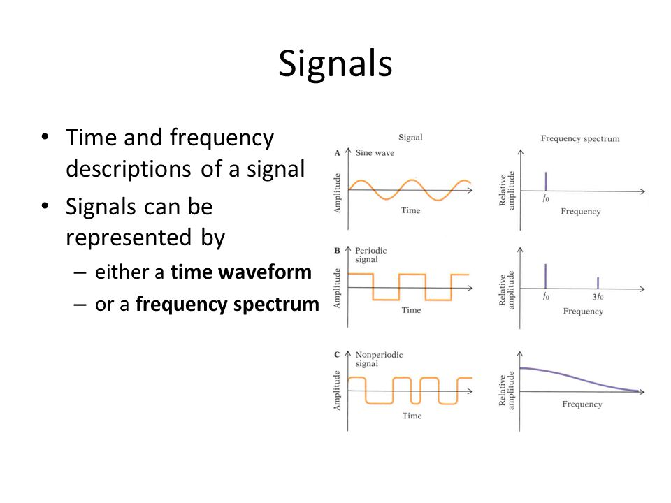 Signals Time and frequency descriptions of a signal Signals can be represented by – either a time waveform – or a frequency spectrum