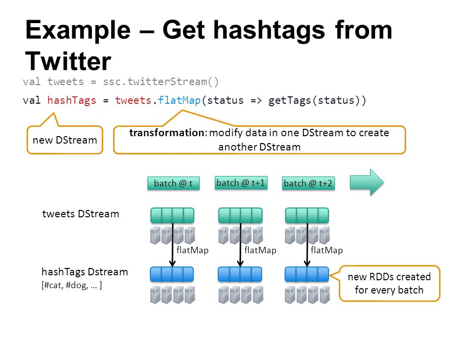 Example – Get hashtags from Twitter val tweets = ssc.twitterStream() val hashTags = tweets.flatMap(status => getTags(status)) flatMap … transformation