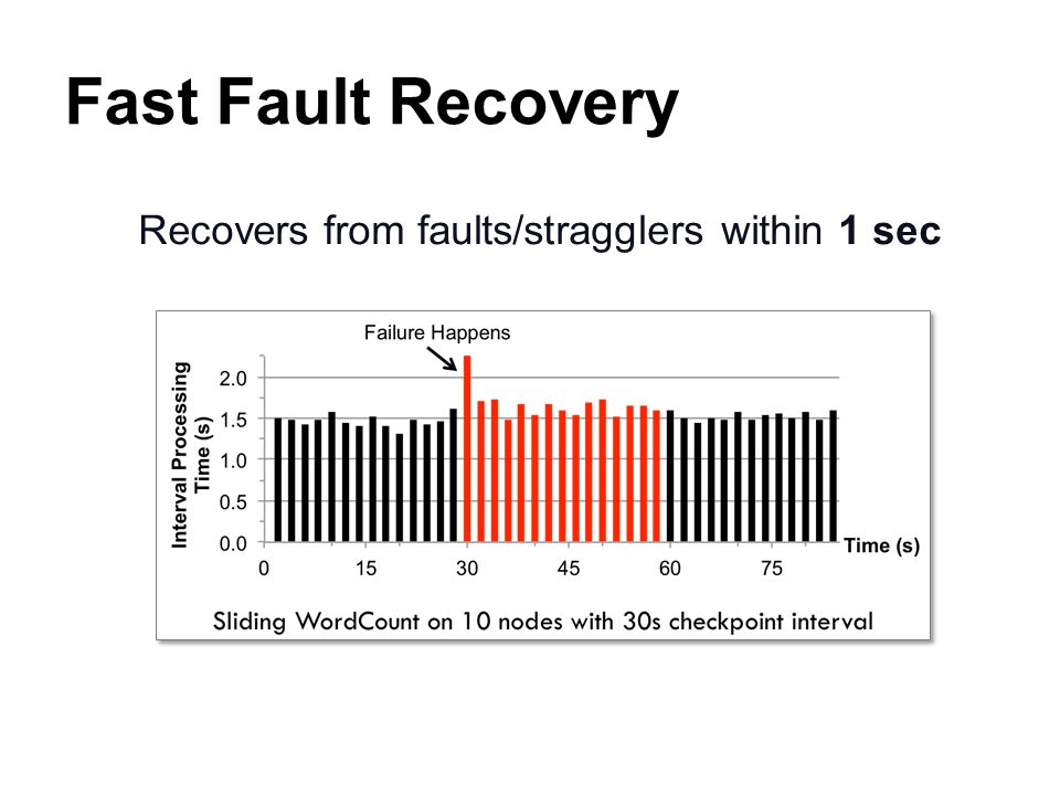 Fast Fault Recovery Recovers from faults/stragglers within 1 sec