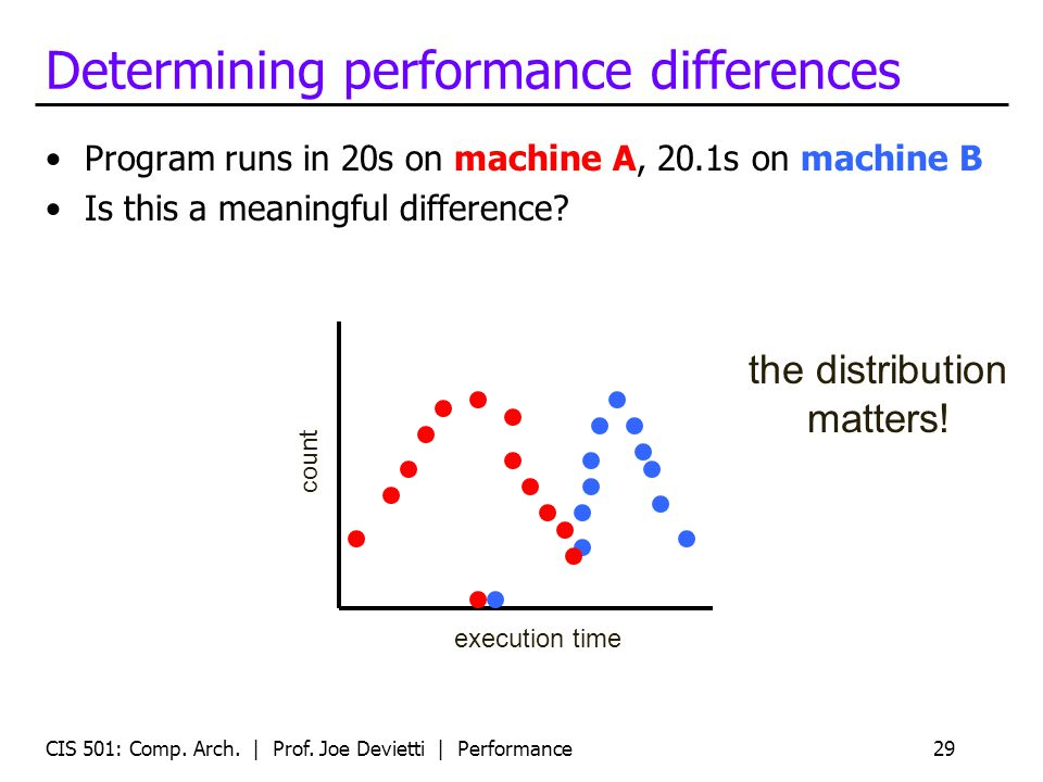 Determining performance differences Program runs in 20s on machine A, 20.1s on machine B Is this a meaningful difference? CIS 501: Comp. Arch. | Prof.