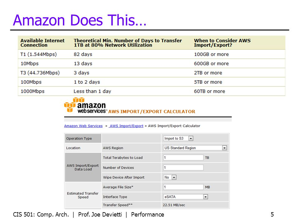 Amazon Does This… CIS 501: Comp. Arch. | Prof. Joe Devietti | Performance5