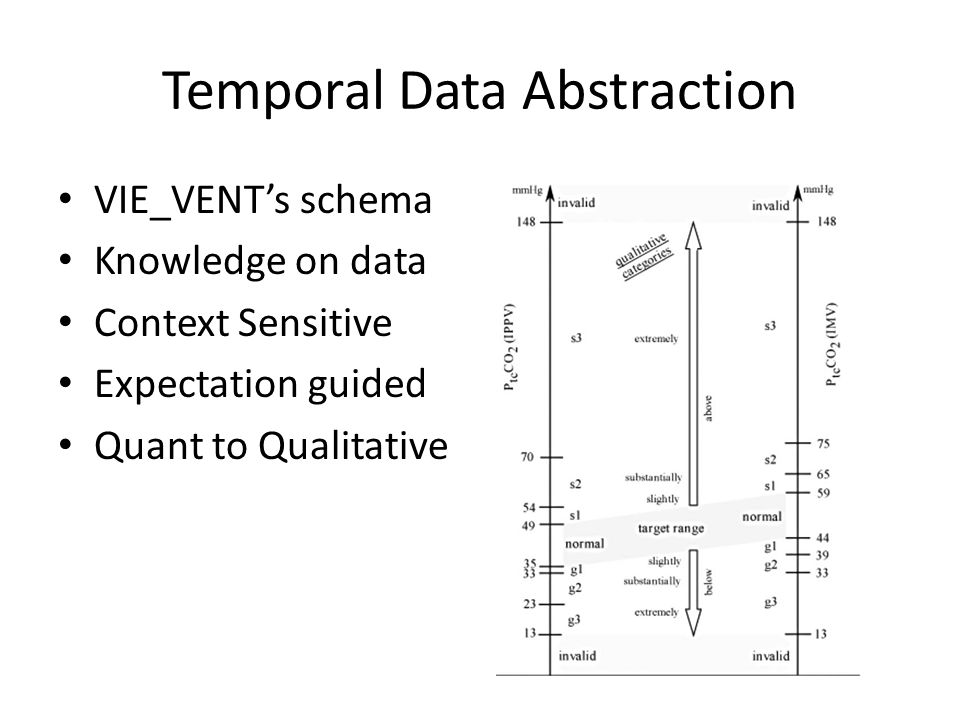 Temporal Data Abstraction VIE_VENTs schema Knowledge on data Context Sensitive Expectation guided Quant to Qualitative
