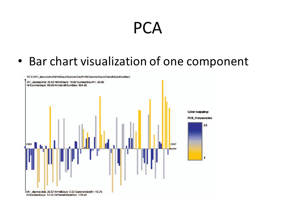 PCA Bar chart visualization of one component