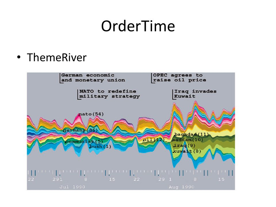 OrderTime ThemeRiver