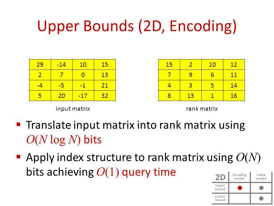 Upper Bounds (2D, Encoding) Translate input matrix into rank matrix using O(N log N) bits Apply index structure to rank matrix using O(N) bits achieving O(1) query time 2D Encoding model Index model Upper bound Lower bound 29-141015 27013 -4-521 520-1732 1521012 79611 43514 813116 input matrixrank matrix