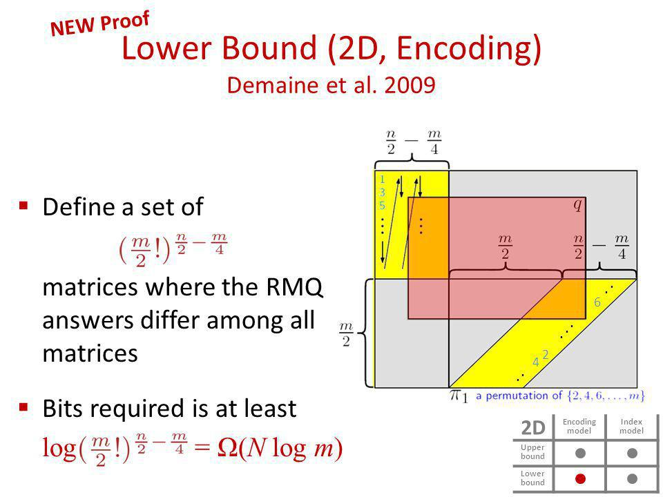 Lower Bound (2D, Encoding) Demaine et al. 2009 NEW Proof Define a set of matrices where the RMQ answers differ among all matrices Bits required is at