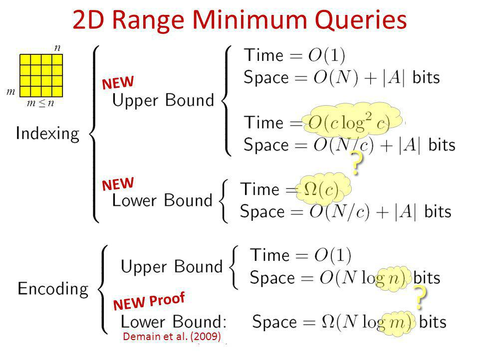 2D Range Minimum Queries NEW NEW Proof ? ? ? ? Demain et al. (2009) n m m n