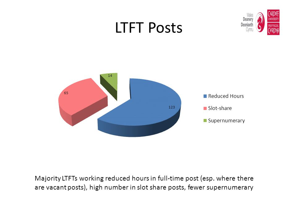 LTFT Posts Majority LTFTs working reduced hours in full-time post (esp.